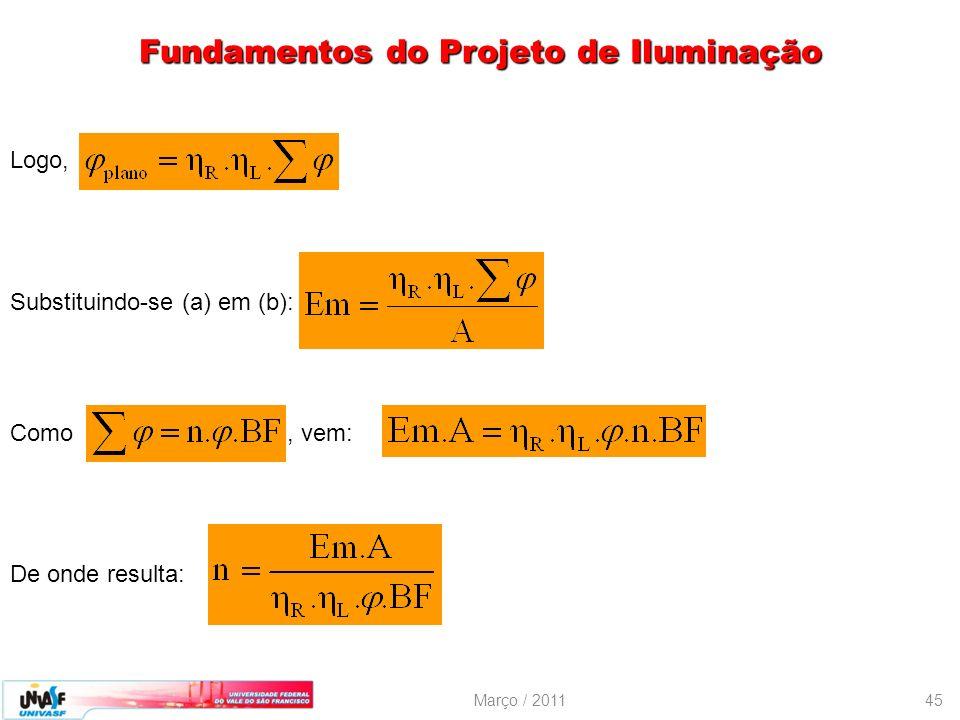 Março / 201145 Logo, Substituindo-se (a) em (b): Como, vem: De onde resulta: Fundamentos do Projeto de Iluminação