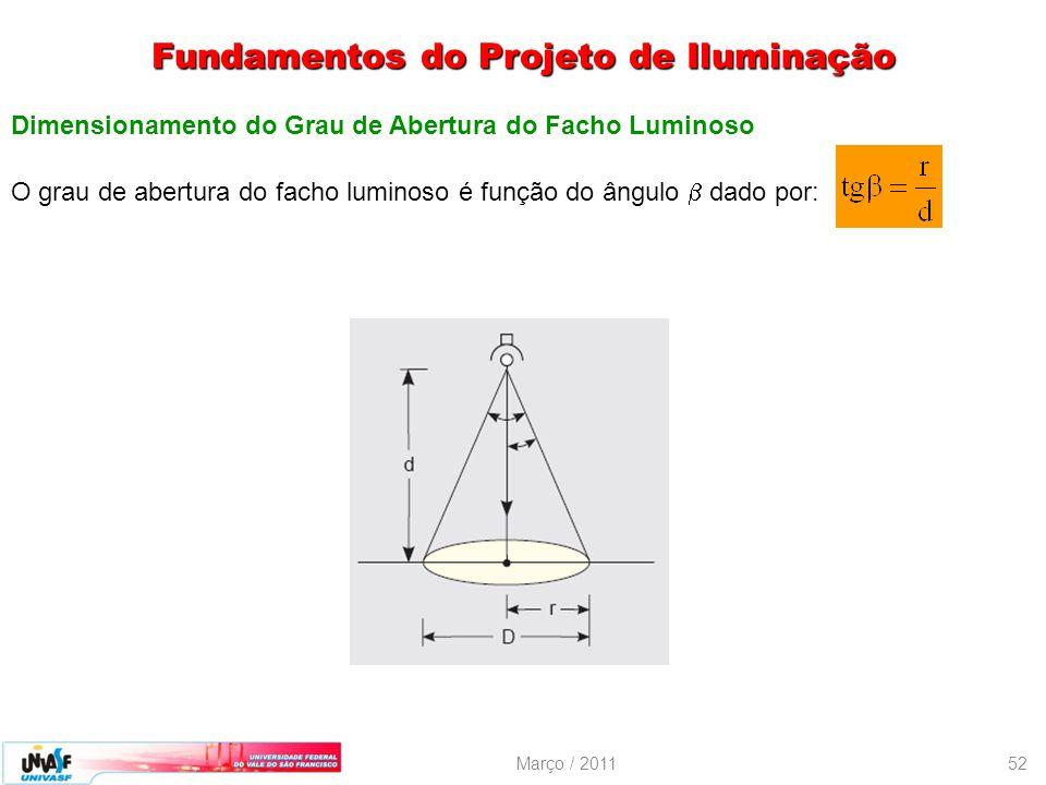 Março / 201152 Dimensionamento do Grau de Abertura do Facho Luminoso O grau de abertura do facho luminoso é função do ângulo dado por: Fundamentos do