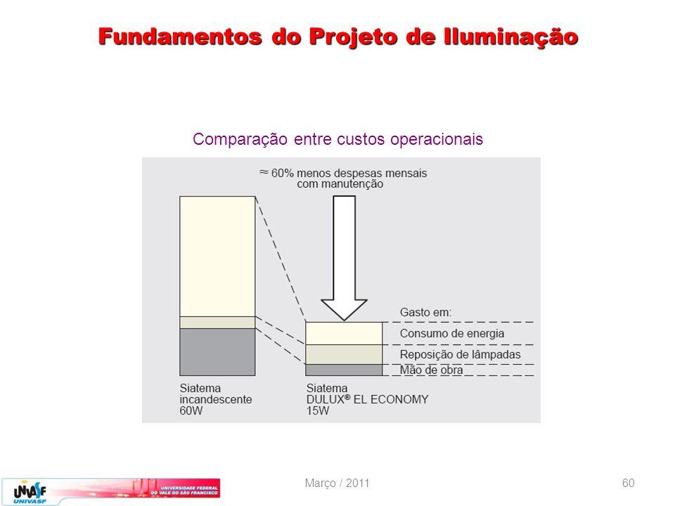 Março / 201160 Fundamentos do Projeto de Iluminação Comparação entre custos operacionais
