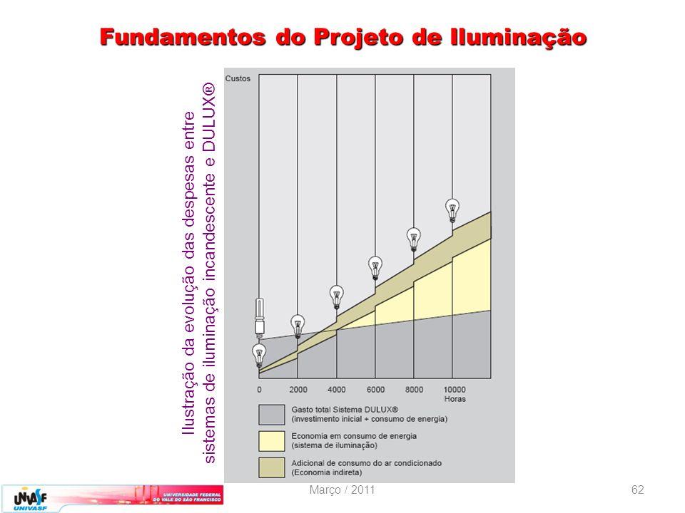 Março / 201162 Fundamentos do Projeto de Iluminação Ilustração da evolução das despesas entre sistemas de iluminação incandescente e DULUX®