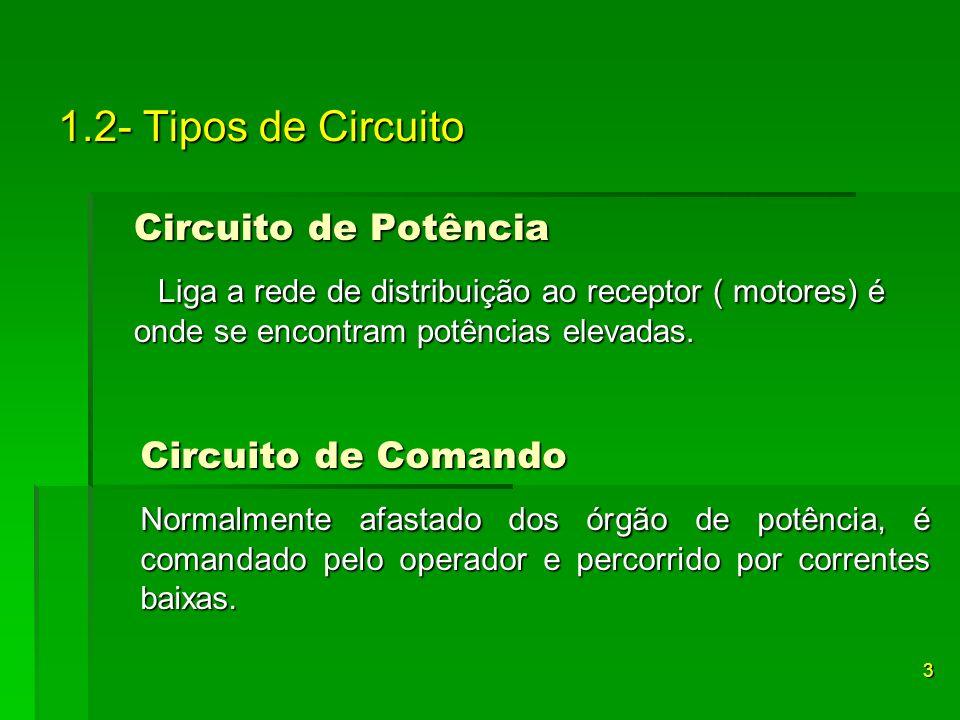 1.2- Tipos de Circuito Circuito de Potência Liga a rede de distribuição ao receptor ( motores) é onde se encontram potências elevadas. Liga a rede de