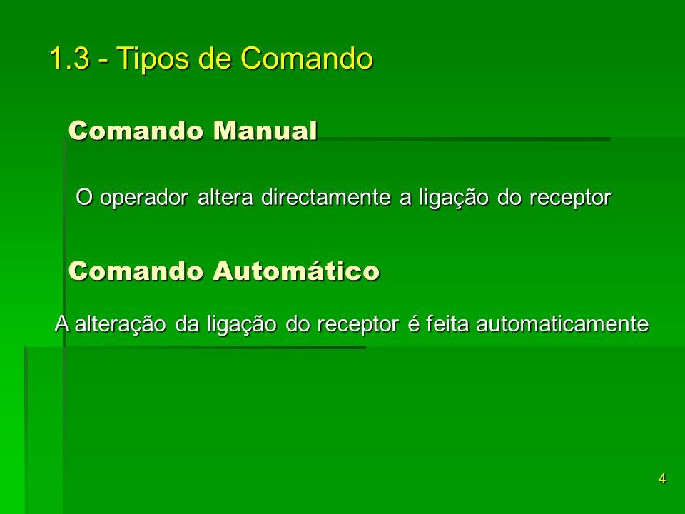 1.3 - Tipos de Comando A alteração da ligação do receptor é feita automaticamente A alteração da ligação do receptor é feita automaticamente O operado