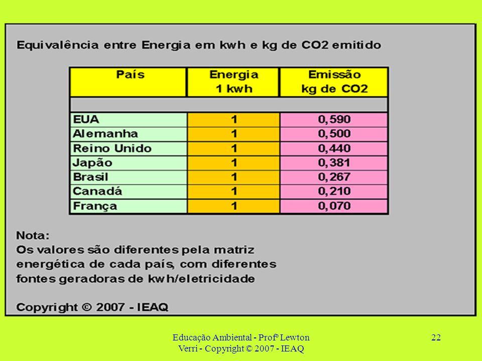 Educação Ambiental - Profº Lewton Verri - Copyright © 2007 - IEAQ 22