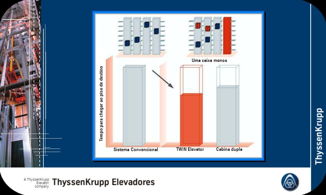 A ThyssenKrupp Elevator company Tempo para chegar ao piso de destino Uma caixa menos Sistema Convencional TWIN ElevatorCabina dupla