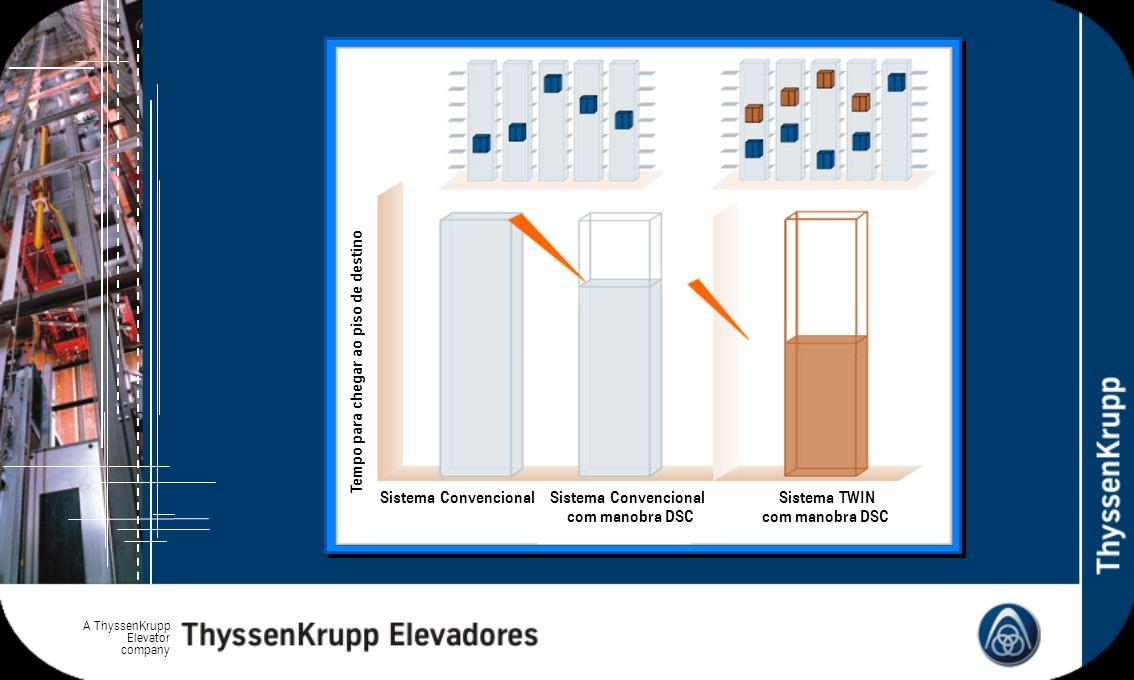 A ThyssenKrupp Elevator company Tempo para chegar ao piso de destino Sistema Convencional com manobra DSC Sistema TWIN com manobra DSC