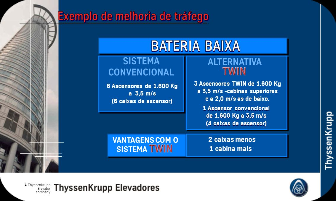 A ThyssenKrupp Elevator company SISTEMA CONVENCIONAL ALTERNATIVA 6 Ascensores de 1.600 Kg a 3,5 m/s (6 caixas de ascensor) 3 Ascensores TWIN de 1.600