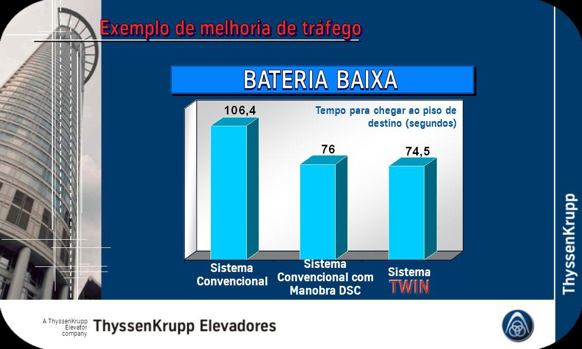 A ThyssenKrupp Elevator company Sistema Convencional Sistema Convencional com Manobra DSC Tempo para chegar ao piso de destino (segundos)