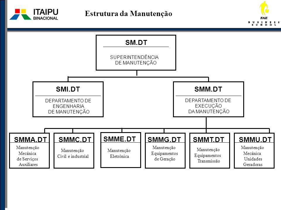 Estrutura da Manutenção SM.DT SUPERINTENDÊNCIA DE MANUTENÇÃO SMI.DT DEPARTAMENTO DE ENGENHARIA DE MANUTENÇÃO SMM.DT DEPARTAMENTO DE EXECUÇÃO DA MANUTE