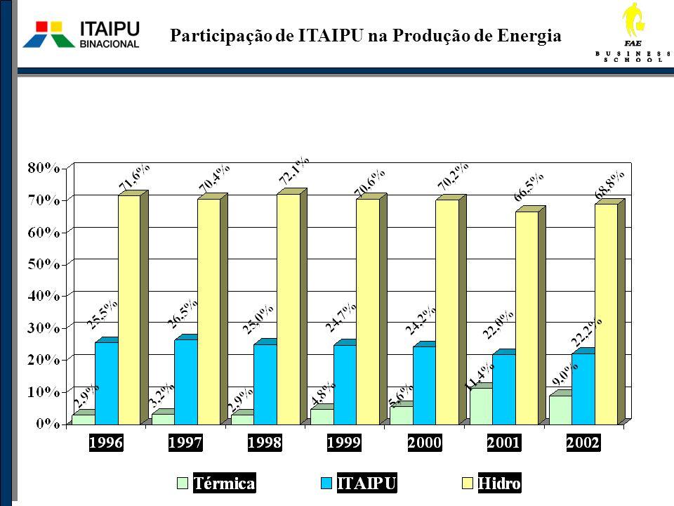 Participação de ITAIPU na Produção de Energia