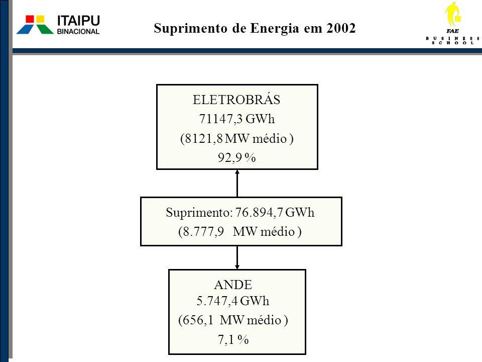 Suprimento: 76.894,7 GWh (8.777,9 MW médio ) ELETROBRÁS 71147,3 GWh (8121,8 MW médio ) 92,9 % ANDE 5.747,4 GWh (656,1 MW médio ) 7,1 % Suprimento de E