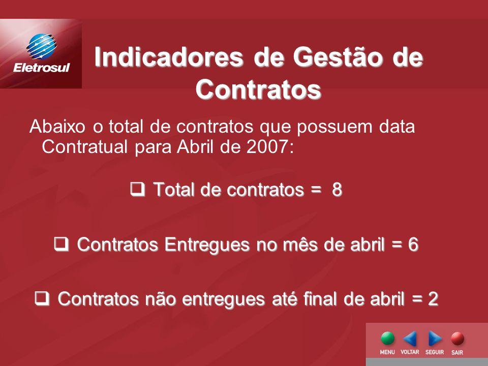 Indicadores de Gestão de Contratos Total de contratos = 8 Total de contratos = 8 Contratos Entregues no mês de abril = 6 Contratos Entregues no mês de abril = 6 Contratos não entregues até final de abril = 2 Contratos não entregues até final de abril = 2 Abaixo o total de contratos que possuem data Contratual para Abril de 2007: