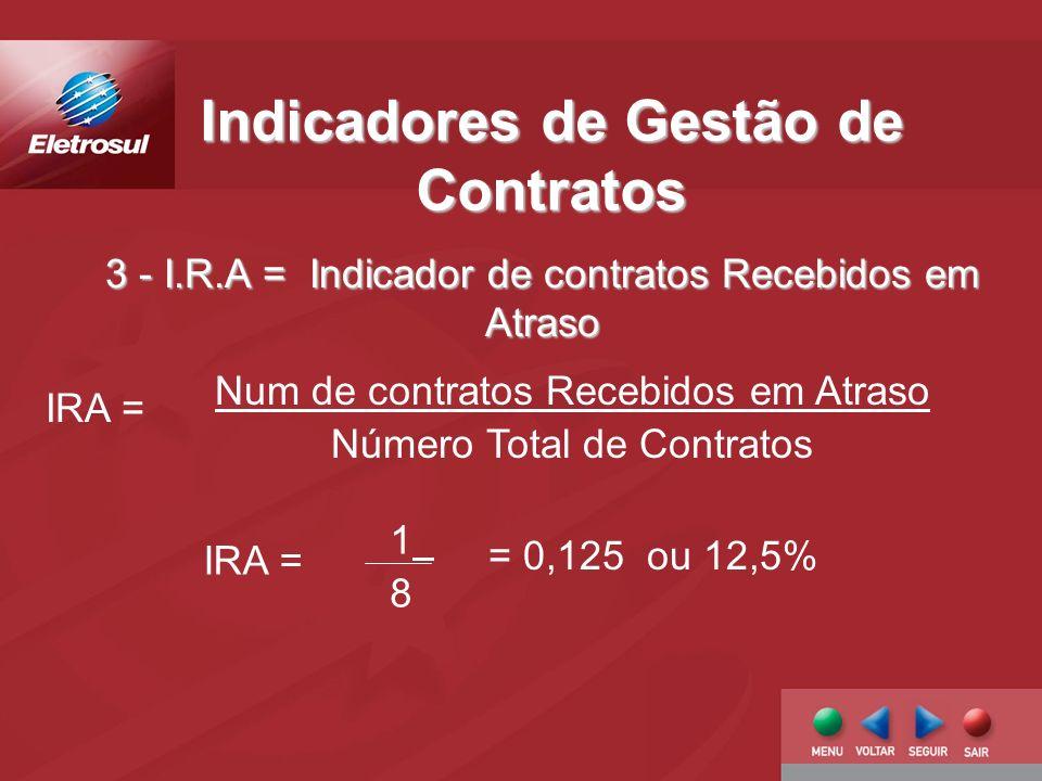 Indicadores de Gestão de Contratos Num de contratos Recebidos em Atraso Número Total de Contratos IRA = 1818 = 0,125 ou 12,5% 3 - I.R.A = Indicador de contratos Recebidos em Atraso