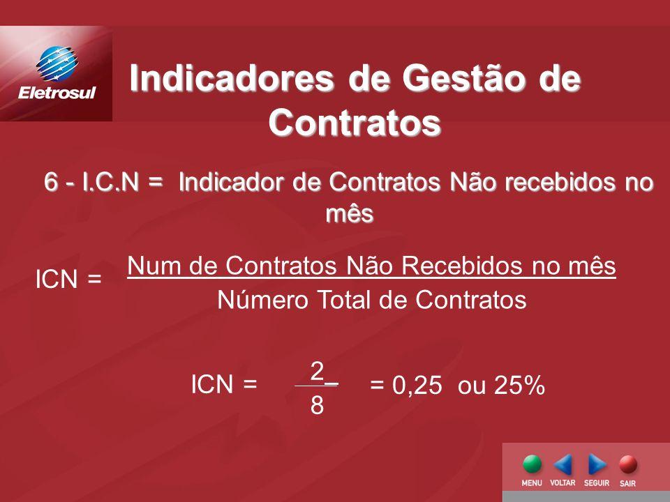 6 - I.C.N = Indicador de Contratos Não recebidos no mês Indicadores de Gestão de Contratos Num de Contratos Não Recebidos no mês Número Total de Contratos ICN = 2828 = 0,25 ou 25%