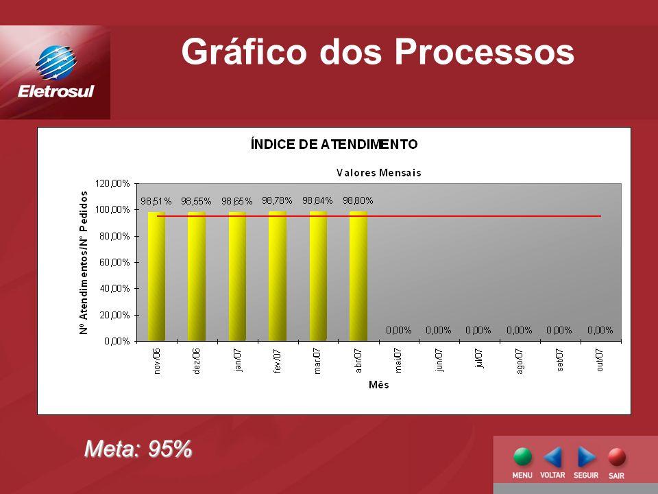 Meta: 95%