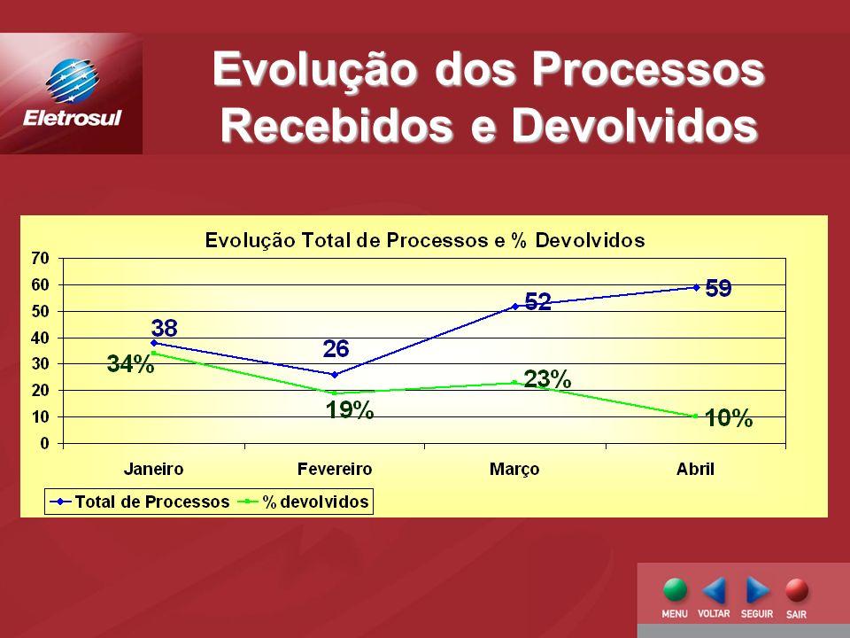 Evolução dos Processos Recebidos e Devolvidos