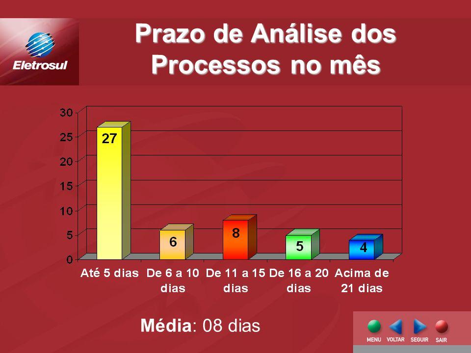 Prazo de Análise dos Processos no mês Média: 08 dias