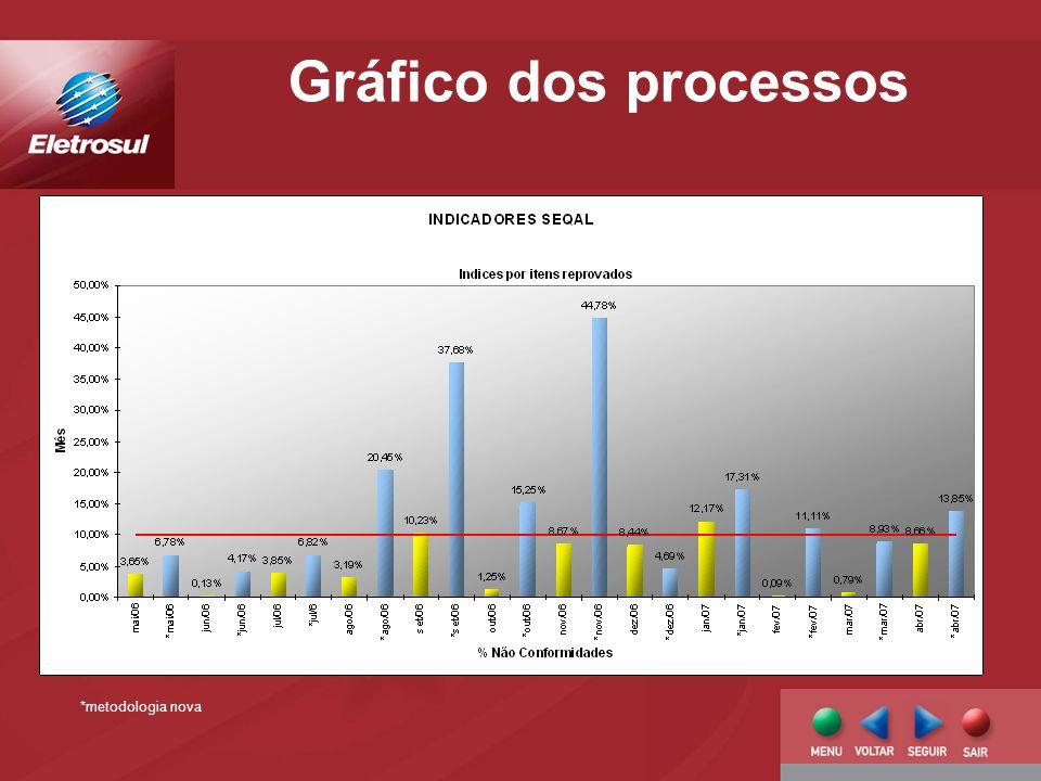 Gráfico dos processos *metodologia nova