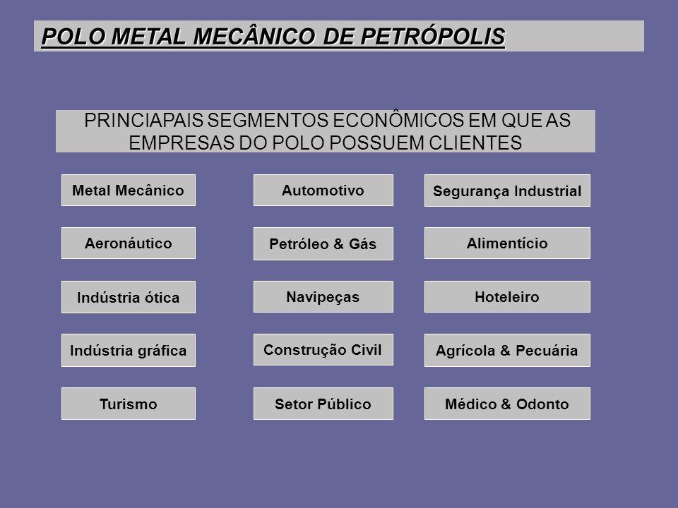 POLO METAL MECÂNICO DE PETRÓPOLIS PRINCIAPAIS SEGMENTOS ECONÔMICOS EM QUE AS EMPRESAS DO POLO POSSUEM CLIENTES Aeronáutico Hoteleiro Indústria ótica N