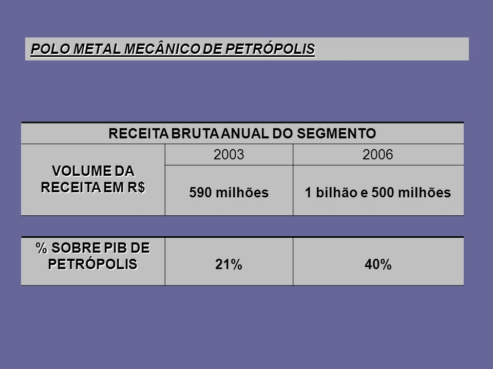 POLO METAL MECÂNICO DE PETRÓPOLIS RECEITA BRUTA ANUAL DO SEGMENTO VOLUME DA RECEITA EM R$ 20032006 590 milhões1 bilhão e 500 milhões % SOBRE PIB DE PE