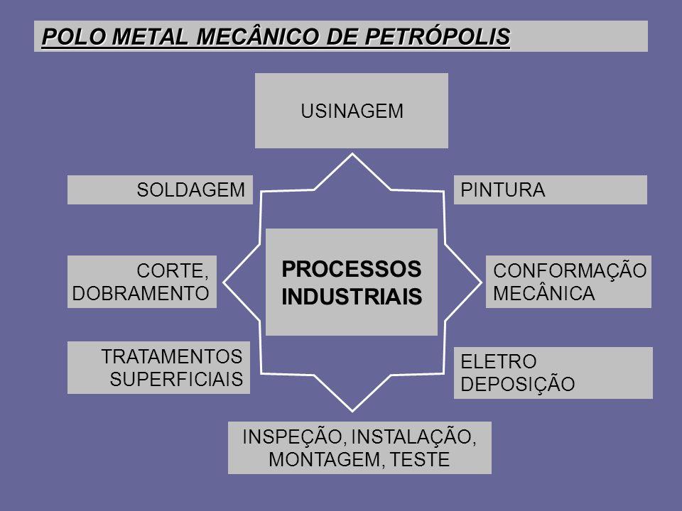 POLO METAL MECÂNICO DE PETRÓPOLIS SOLDAGEM USINAGEM CONFORMAÇÃO MECÂNICA PINTURA CORTE, DOBRAMENTO INSPEÇÃO, INSTALAÇÃO, MONTAGEM, TESTE TRATAMENTOS S