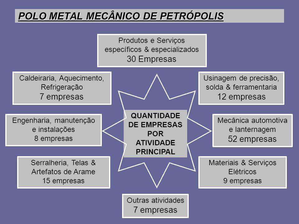 POLO METAL MECÂNICO DE PETRÓPOLIS Caldeiraria, Aquecimento, Refrigeração 7 empresas Produtos e Serviços específicos & especializados 30 Empresas Outra