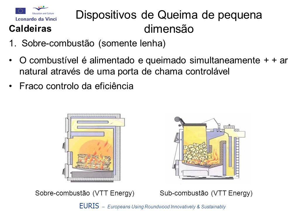 Caldeiras 1. Sobre-combustão (somente lenha) O combustível é alimentado e queimado simultaneamente + + ar natural através de uma porta de chama contro