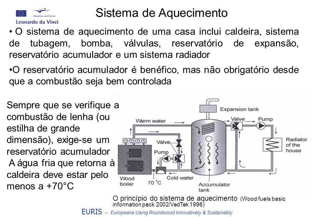 EURIS – Europeans Using Roundwood Innovatively & Sustainably O princípio do sistema de aquecimento (Wood fuels basic information pack 2002/VedTek 1996