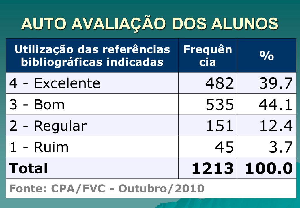 AUTO AVALIAÇÃO DOS ALUNOS Utilização das referências bibliográficas indicadas Frequên cia % 4 - Excelente 48239.7 3 - Bom 53544.1 2 - Regular 15112.4