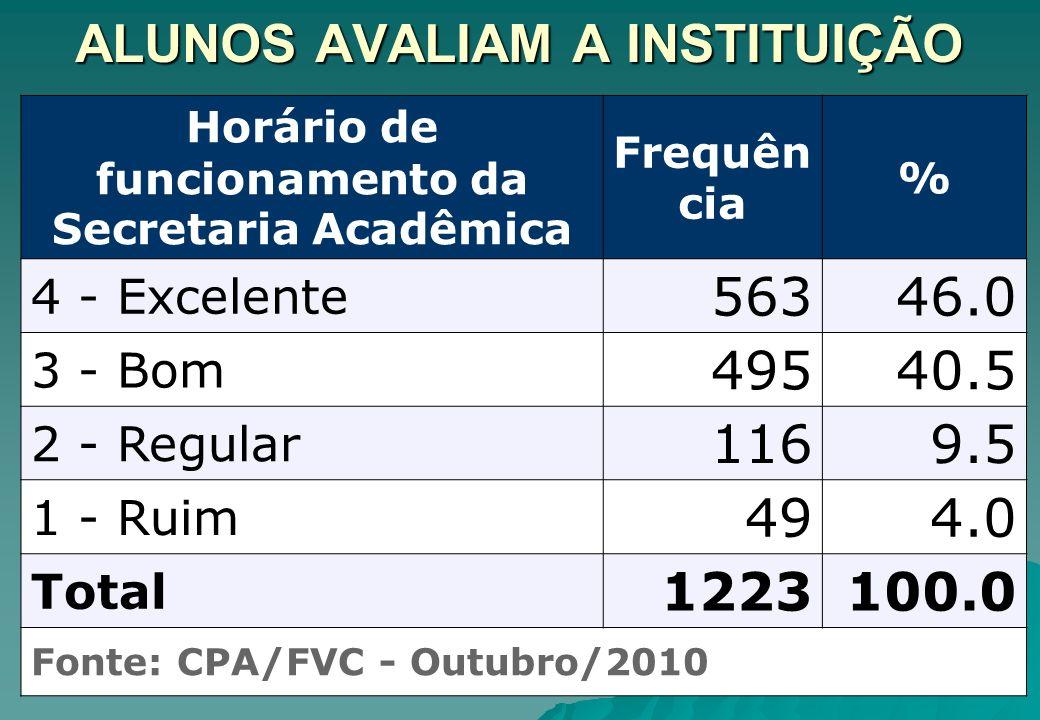 ALUNOS AVALIAM A INSTITUIÇÃO Horário de funcionamento da Secretaria Acadêmica Frequên cia % 4 - Excelente 56346.0 3 - Bom 49540.5 2 - Regular 1169.5 1