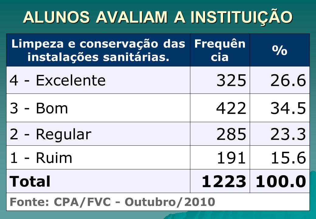 ALUNOS AVALIAM A INSTITUIÇÃO Limpeza e conservação das instalações sanitárias. Frequên cia % 4 - Excelente 32526.6 3 - Bom 42234.5 2 - Regular 28523.3