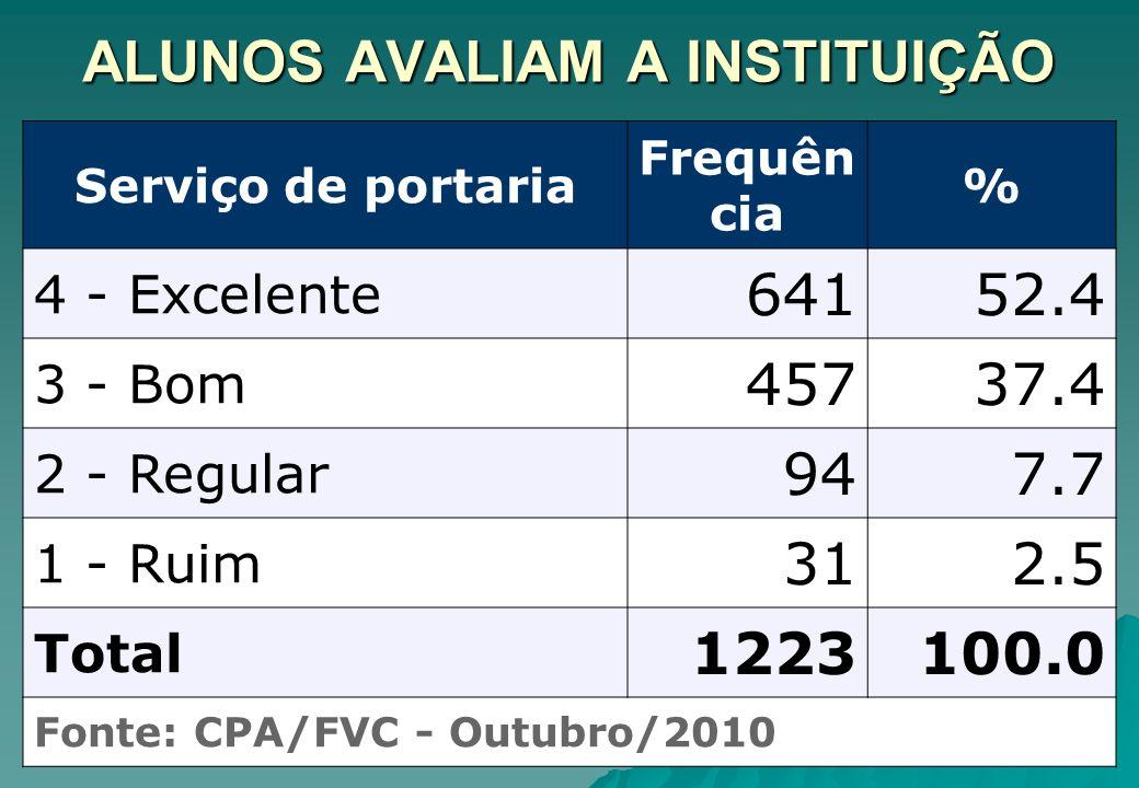ALUNOS AVALIAM A INSTITUIÇÃO Serviço de portaria Frequên cia % 4 - Excelente 64152.4 3 - Bom 45737.4 2 - Regular 947.7 1 - Ruim 312.5 Total 1223100.0
