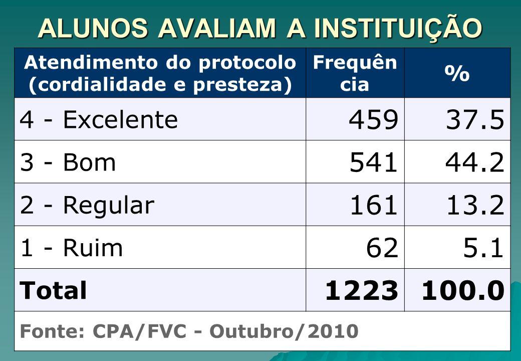 ALUNOS AVALIAM A INSTITUIÇÃO Atendimento do protocolo (cordialidade e presteza) Frequên cia % 4 - Excelente 45937.5 3 - Bom 54144.2 2 - Regular 16113.