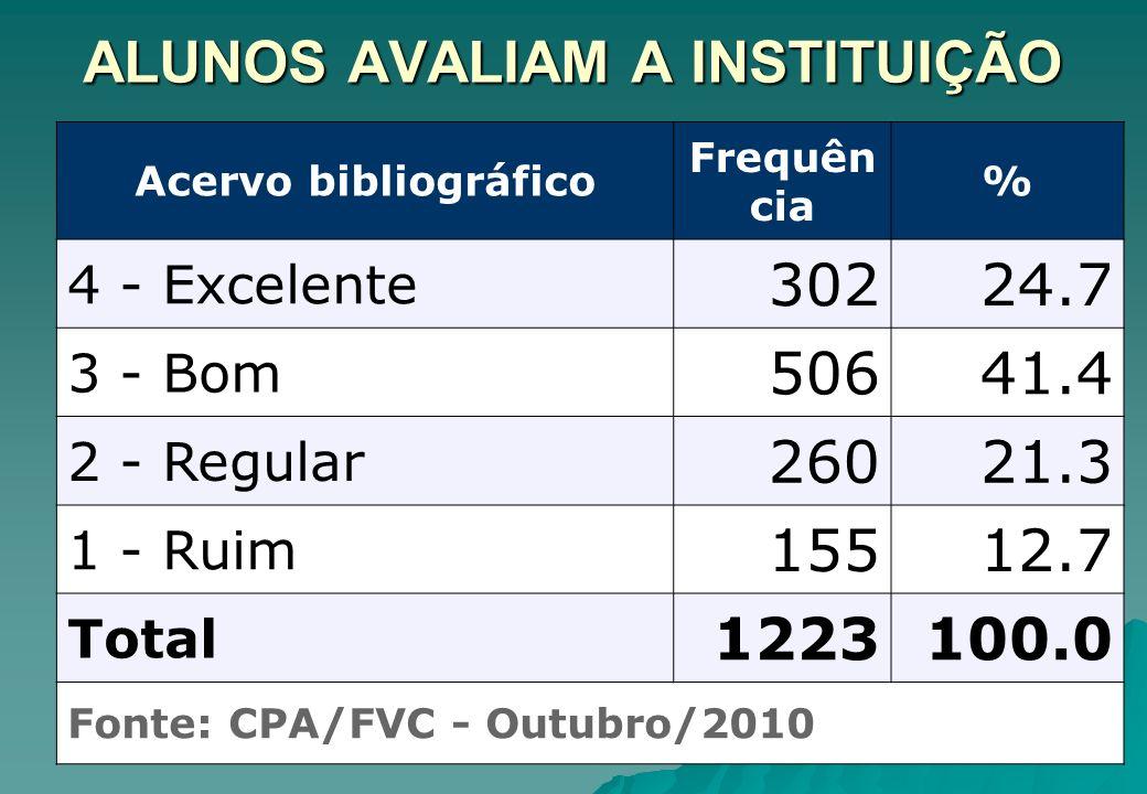 ALUNOS AVALIAM A INSTITUIÇÃO Acervo bibliográfico Frequên cia % 4 - Excelente 30224.7 3 - Bom 50641.4 2 - Regular 26021.3 1 - Ruim 15512.7 Total 12231