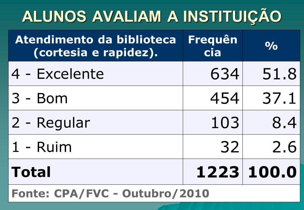 ALUNOS AVALIAM A INSTITUIÇÃO Atendimento da biblioteca (cortesia e rapidez). Frequên cia % 4 - Excelente 63451.8 3 - Bom 45437.1 2 - Regular 1038.4 1