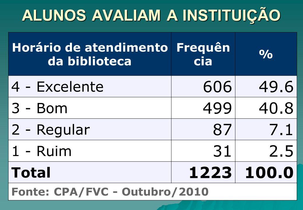ALUNOS AVALIAM A INSTITUIÇÃO Horário de atendimento da biblioteca Frequên cia % 4 - Excelente 60649.6 3 - Bom 49940.8 2 - Regular 877.1 1 - Ruim 312.5