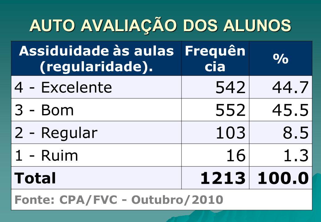 ALUNOS AVALIAM A INSTITUIÇÃO Horário de funcionamento da Secretaria Acadêmica Frequên cia % 4 - Excelente 56346.0 3 - Bom 49540.5 2 - Regular 1169.5 1 - Ruim 494.0 Total 1223100.0 Fonte: CPA/FVC - Outubro/2010