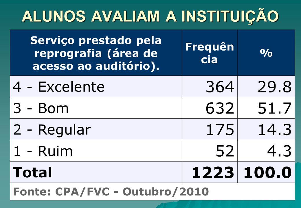 ALUNOS AVALIAM A INSTITUIÇÃO Serviço prestado pela reprografia (área de acesso ao auditório). Frequên cia % 4 - Excelente 36429.8 3 - Bom 63251.7 2 -