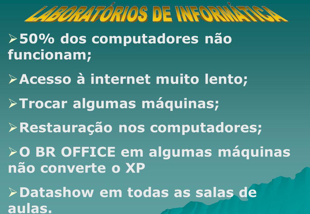 50% dos computadores não funcionam; Acesso à internet muito lento; Trocar algumas máquinas; Restauração nos computadores; O BR OFFICE em algumas máqui