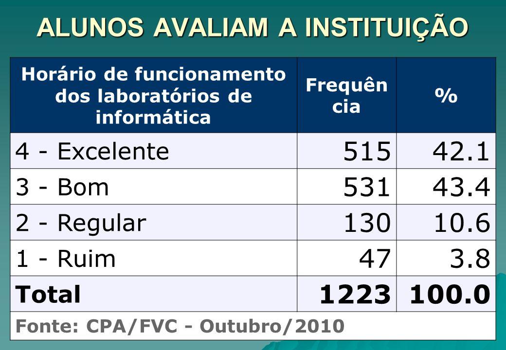 ALUNOS AVALIAM A INSTITUIÇÃO Horário de funcionamento dos laboratórios de informática Frequên cia % 4 - Excelente 51542.1 3 - Bom 53143.4 2 - Regular