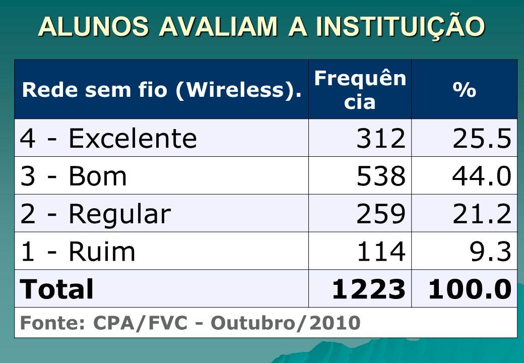 ALUNOS AVALIAM A INSTITUIÇÃO Rede sem fio (Wireless). Frequên cia % 4 - Excelente31225.5 3 - Bom53844.0 2 - Regular25921.2 1 - Ruim1149.3 Total1223100