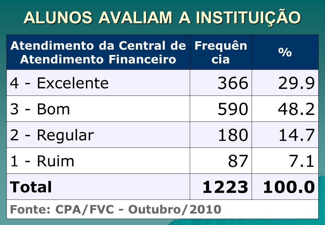 ALUNOS AVALIAM A INSTITUIÇÃO Atendimento da Central de Atendimento Financeiro Frequên cia % 4 - Excelente 36629.9 3 - Bom 59048.2 2 - Regular 18014.7