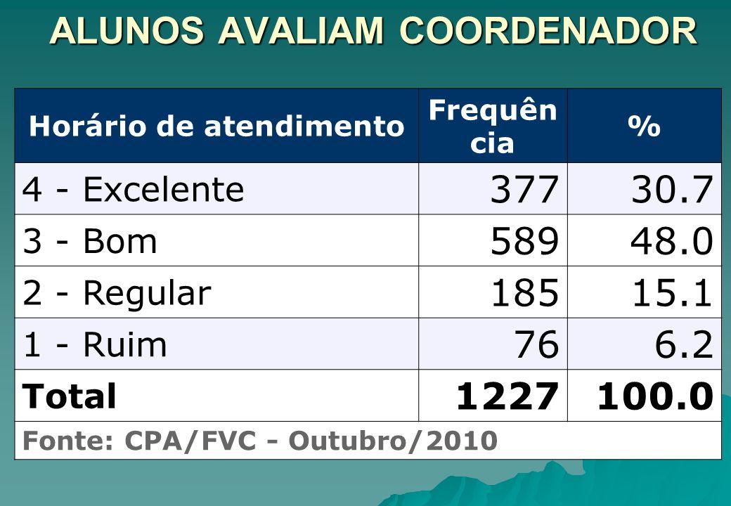 Horário de atendimento Frequên cia % 4 - Excelente 37730.7 3 - Bom 58948.0 2 - Regular 18515.1 1 - Ruim 766.2 Total 1227100.0 Fonte: CPA/FVC - Outubro