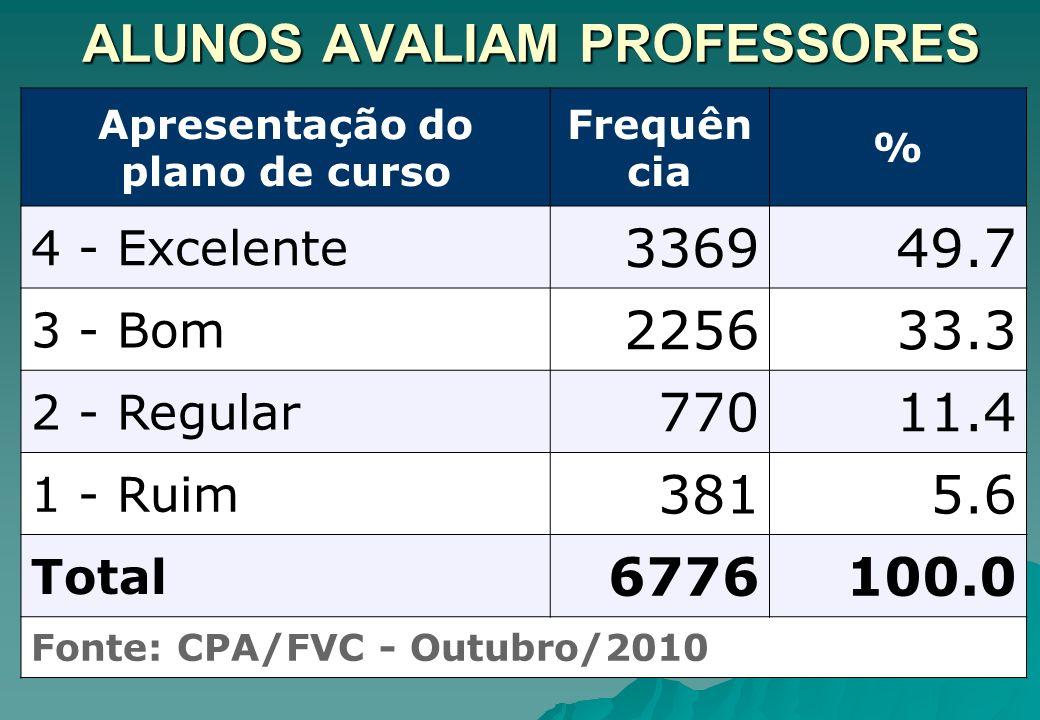 ALUNOS AVALIAM PROFESSORES Apresentação do plano de curso Frequên cia % 4 - Excelente 336949.7 3 - Bom 225633.3 2 - Regular 77011.4 1 - Ruim 3815.6 To