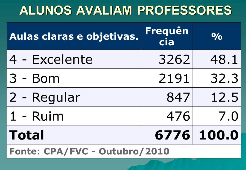 ALUNOS AVALIAM PROFESSORES Aulas claras e objetivas. Frequên cia % 4 - Excelente326248.1 3 - Bom219132.3 2 - Regular84712.5 1 - Ruim4767.0 Total677610
