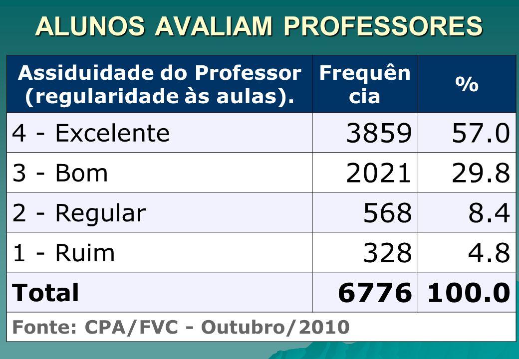 ALUNOS AVALIAM PROFESSORES Assiduidade do Professor (regularidade às aulas). Frequên cia % 4 - Excelente 385957.0 3 - Bom 202129.8 2 - Regular 5688.4