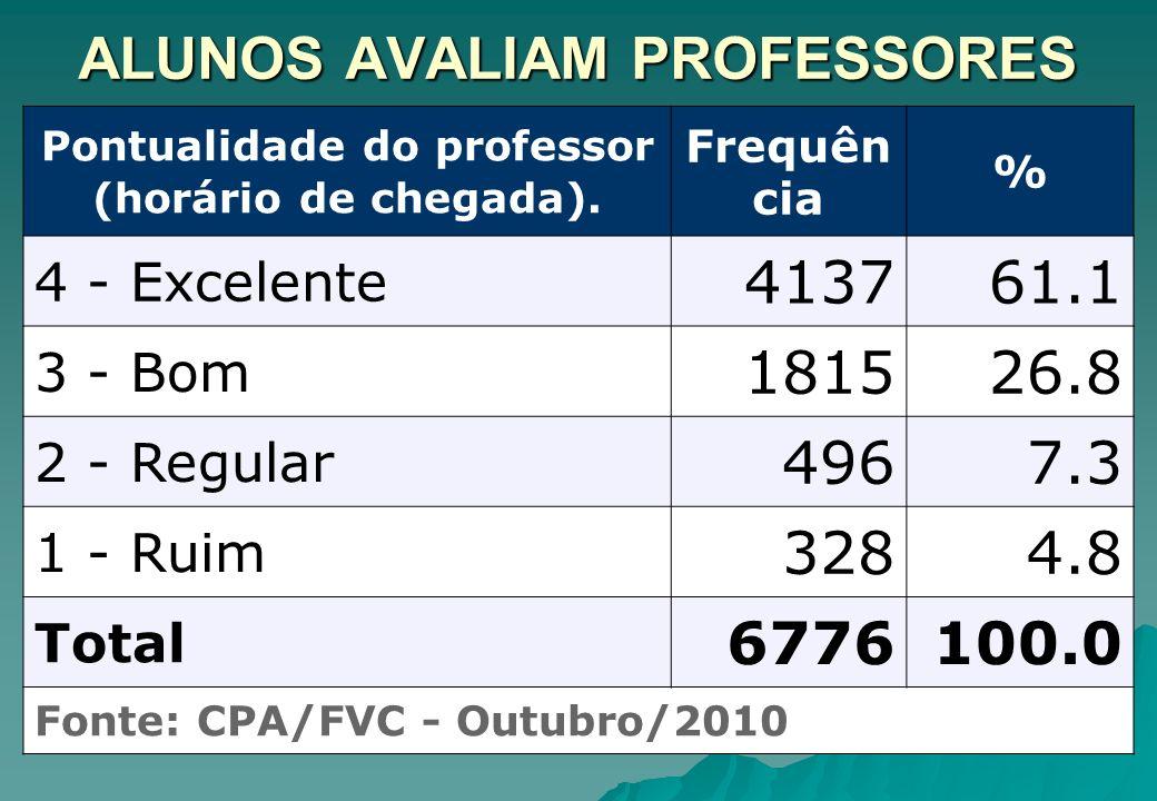 ALUNOS AVALIAM PROFESSORES Pontualidade do professor (horário de chegada). Frequên cia % 4 - Excelente 413761.1 3 - Bom 181526.8 2 - Regular 4967.3 1