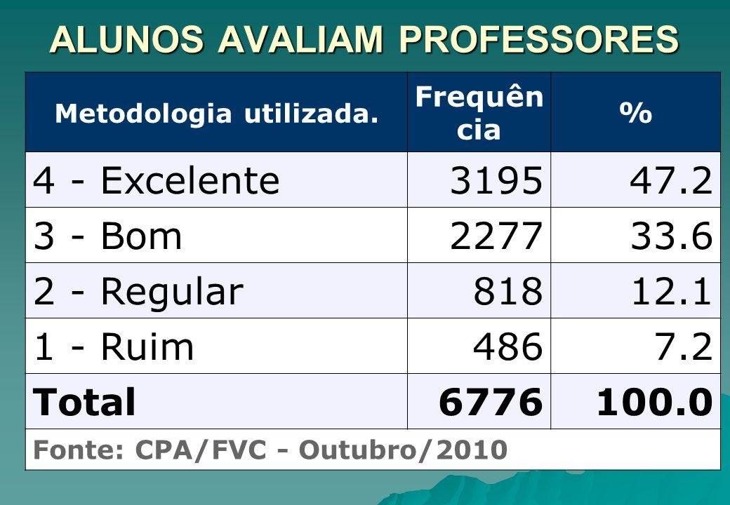ALUNOS AVALIAM PROFESSORES Metodologia utilizada. Frequên cia % 4 - Excelente319547.2 3 - Bom227733.6 2 - Regular81812.1 1 - Ruim4867.2 Total6776100.0