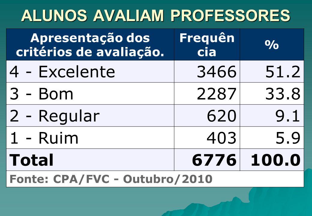 ALUNOS AVALIAM PROFESSORES Apresentação dos critérios de avaliação. Frequên cia % 4 - Excelente346651.2 3 - Bom228733.8 2 - Regular6209.1 1 - Ruim4035