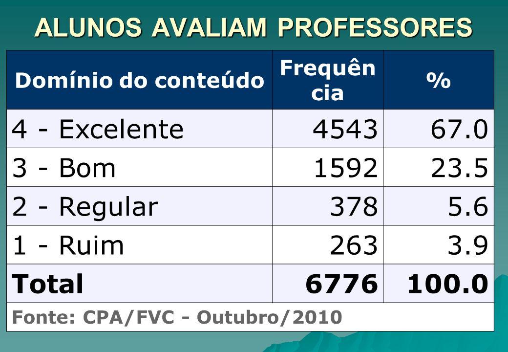 ALUNOS AVALIAM PROFESSORES Domínio do conteúdo Frequên cia % 4 - Excelente454367.0 3 - Bom159223.5 2 - Regular3785.6 1 - Ruim2633.9 Total6776100.0 Fon