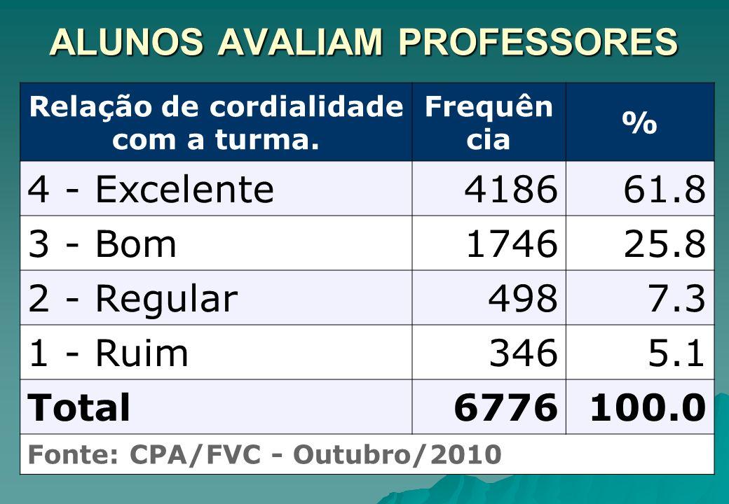 ALUNOS AVALIAM PROFESSORES Relação de cordialidade com a turma. Frequên cia % 4 - Excelente418661.8 3 - Bom174625.8 2 - Regular4987.3 1 - Ruim3465.1 T